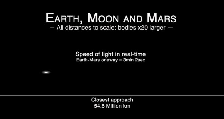 En este video podrás ver realmente qué tan rápido viaja la luz